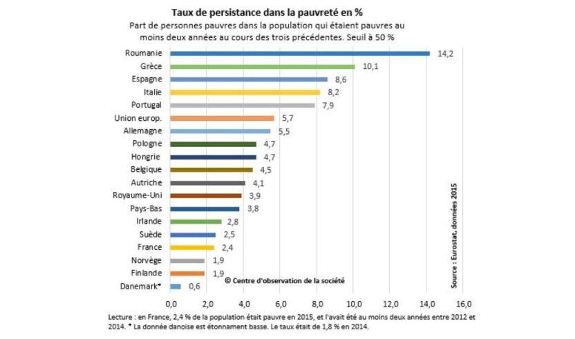 taux de pauvreté persistante