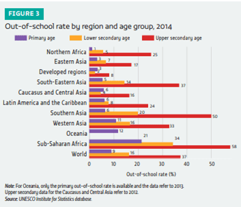 Out-of-school rate by region and age group, 2014