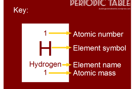 Periodic table names maker new periodic table w atomic number new the periodic table properties of groups and periods video periodic table groups printable periodic tables pdf periodic table and chemistry big collection of urtaz Images