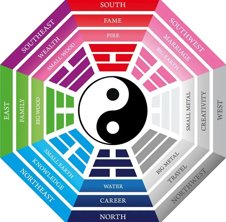 feng shui energy map dude living
