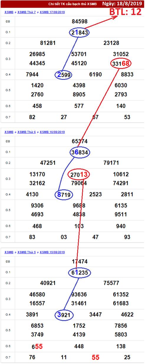 dự đoán xổ số miền bắc ngày 18/8/2019