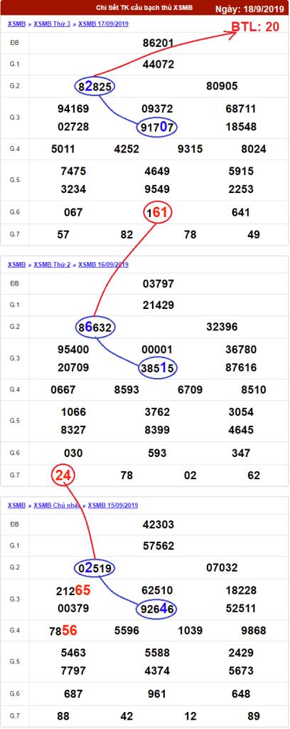 dự đoán xổ số miền bắc ngày 18/9/2019