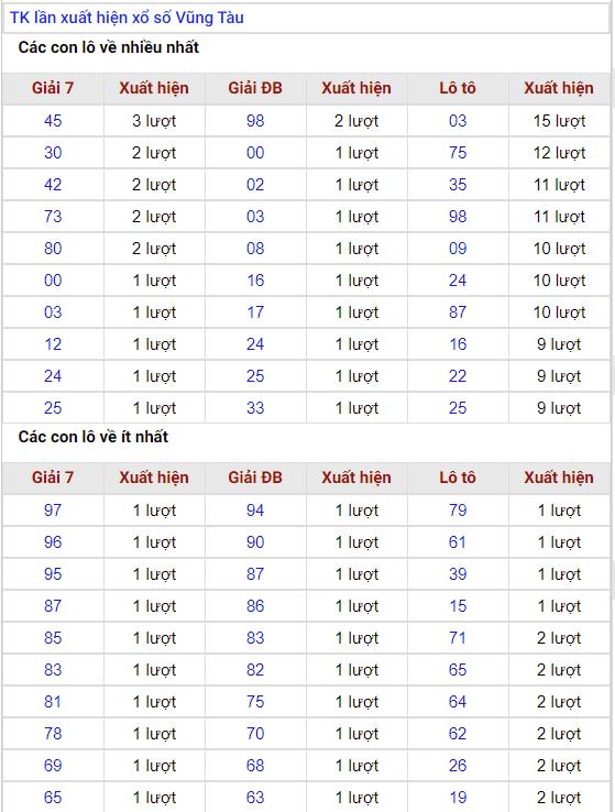 dự đoán xsvt wap 4/2/2020