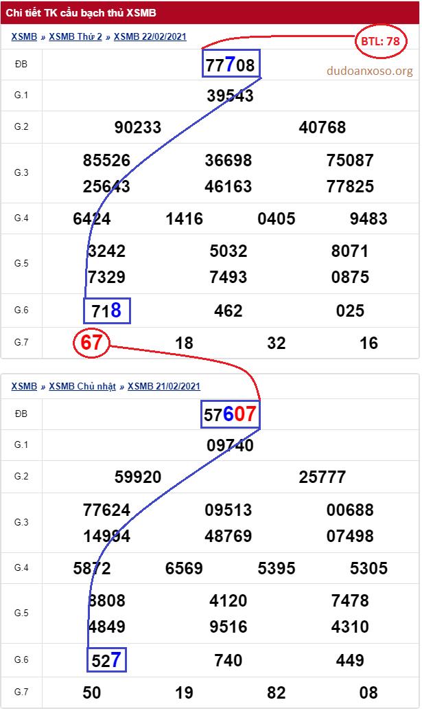 Dự đoán bạch thủ lô miền Bắc 23/2/2021