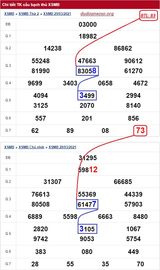 Dự đoán bạch thủ lô miền Bắc 30/3/2021
