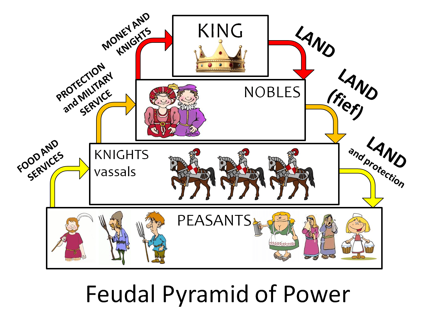 The Nerdstream Era A Study In Westerosi Feudalism