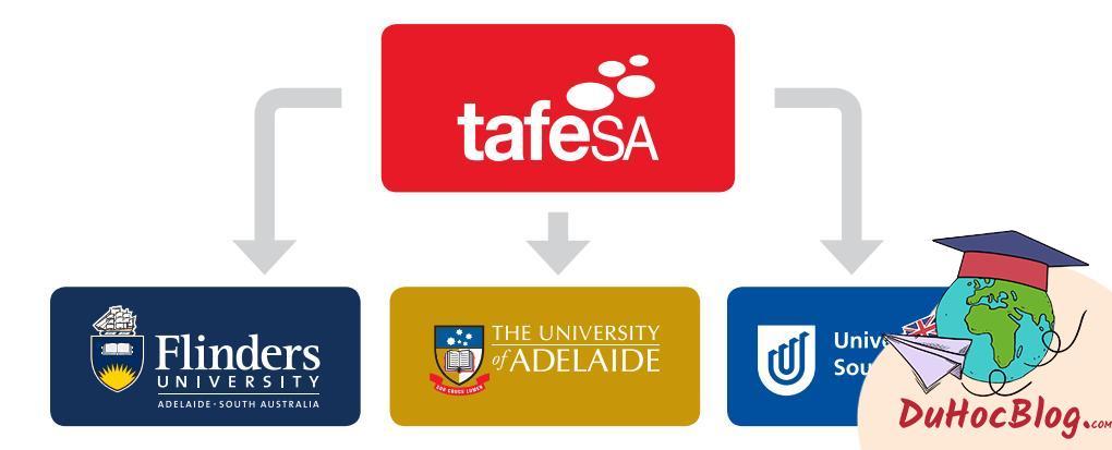 Du học tiết kiệm tại Úc 2021