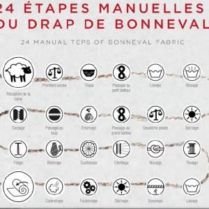 les_etapes_du_drap_de_bonneval_dukestore_paris