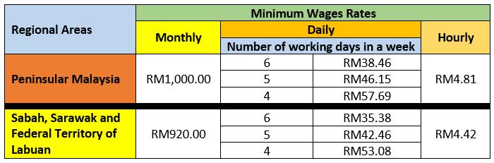 Minimum Wages 2016