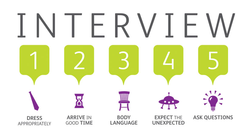 Tips on how to do well in your interview in Kenya