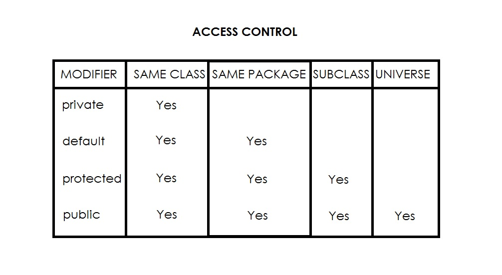access control modifiers in java