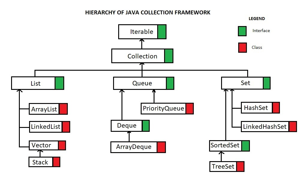 Java Collections Framework Iterator Collection And List Part 1