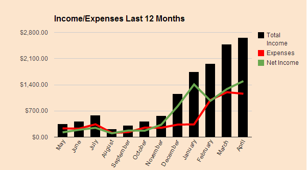 My Income and Expenses April 2014