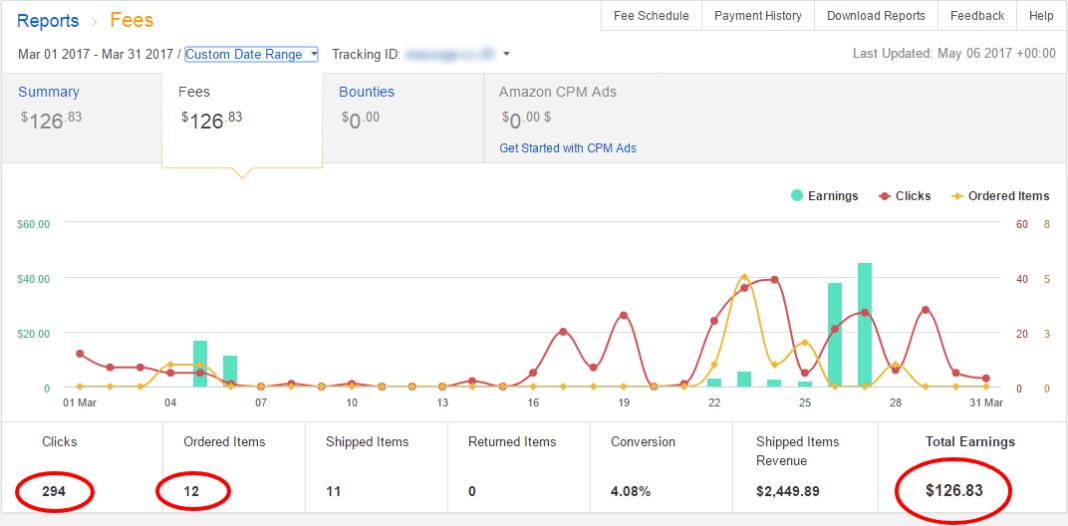 Amazon Earnings Mar01 thru Mar31 2017