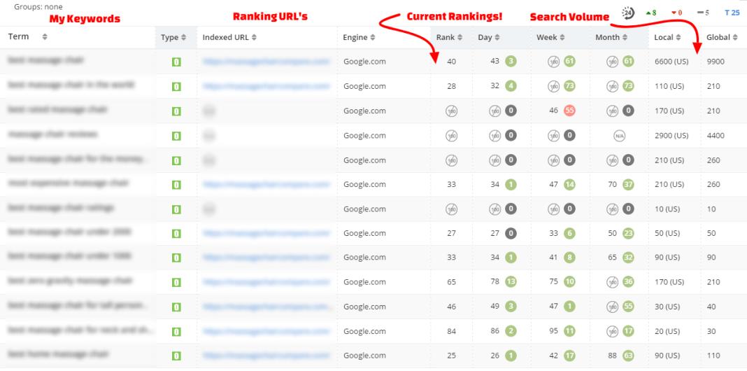 Website Rankings 07May2017