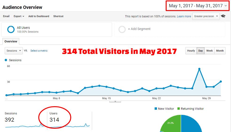 Analytics - May 2017