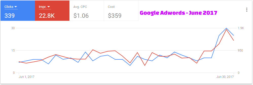 Google Adwords - June 2017
