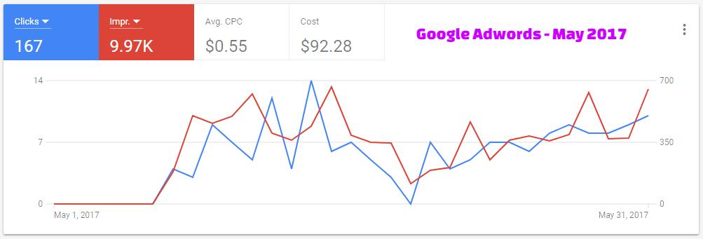 Google Adwords - May 2017