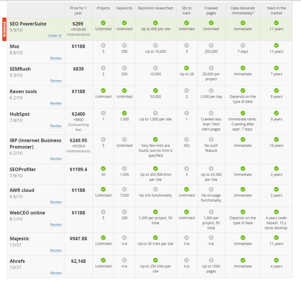 SEO PowerSuite Pricing Comparison Table