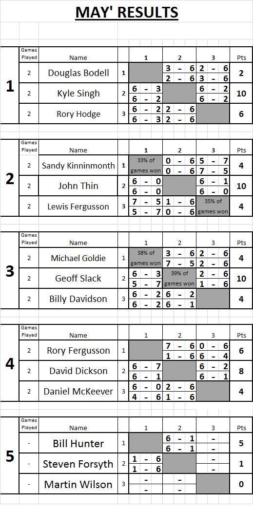 09 May Tennis Results
