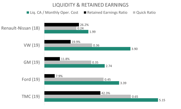 Liquidity and Retained Earnings of Car Manufacturers