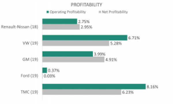 Profitability of Car Manufacturers