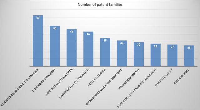 patent assignees
