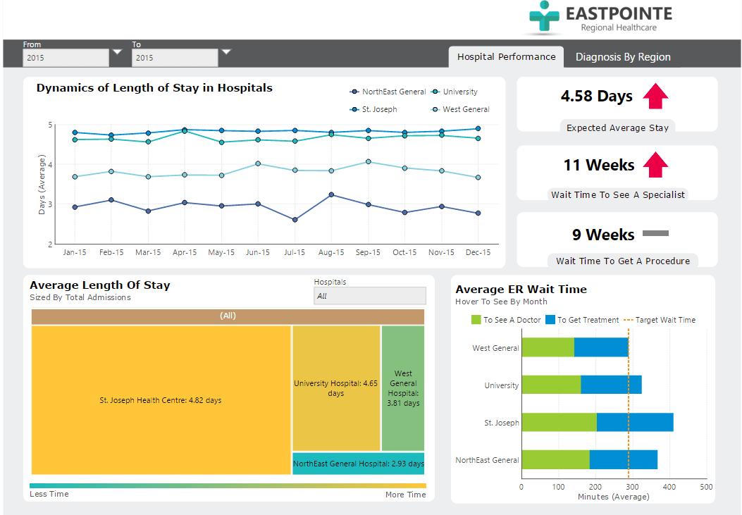 Dashboard & Reporting Samples