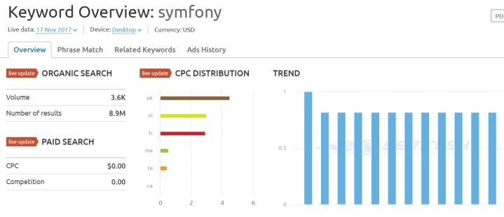 symfony SEMrush overview for keyword