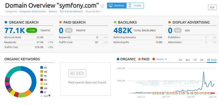 symfony.com Domain Overview php framework 2018