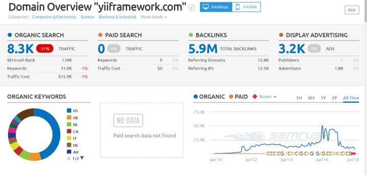 yiiframework.com Domain Overview Report - php framework 2018