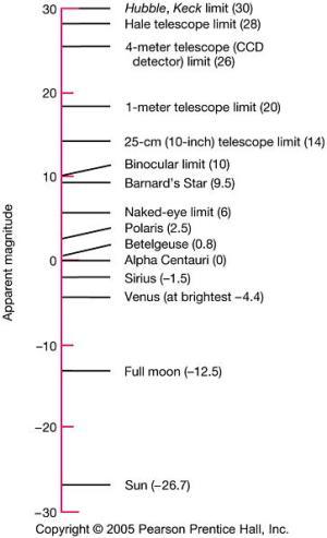 Magnitudo semu beberapa objek (Sumber: physics.uoregon.edu)