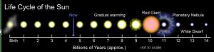 Diagram Evolusi Matahari (Sumber: wikipedia)