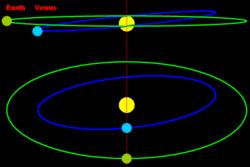 Diagram orbit Venus dan Bumi, tampak keduanya tidak sebidang (Sumber: Wikipedia)