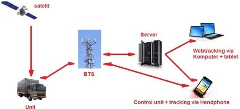 cara kerja gps tracker