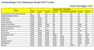 perbandingan fitur gps tracker