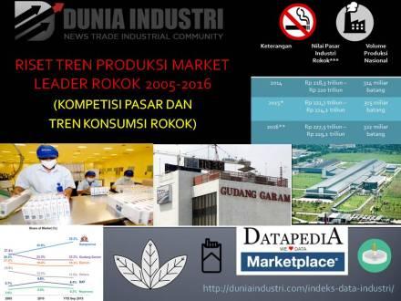 """<span itemprop=""""name"""">Riset Tren Produksi Market Leader Rokok 2005-2016 (Kompetisi Pasar dan Tren Konsumsi Rokok)</span>"""