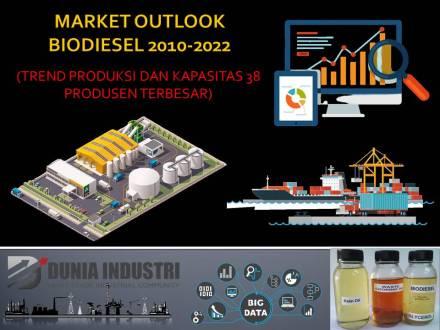 """<span itemprop=""""name"""">Market Outlook Biodiesel 2010-2022 (Trend Produksi dan Kapasitas 38 Produsen Terbesar)</span>"""