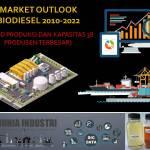 Market Outlook Biodiesel 2010-2022 (Trend Produksi dan Kapasitas 38 Produsen Terbesar)