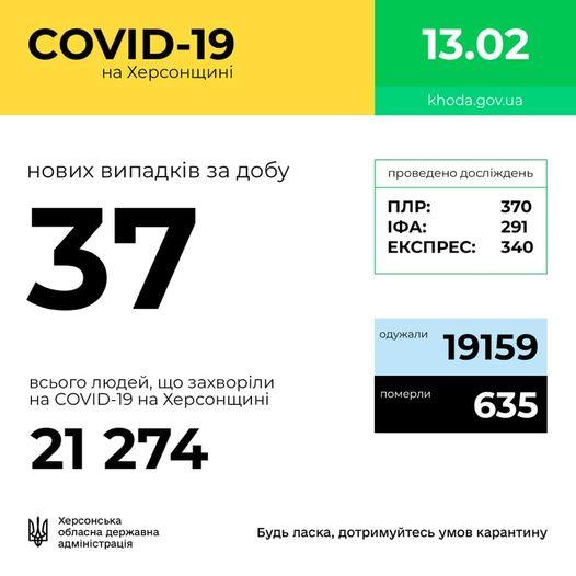 37 новых коронавирусных больных на Херсонщине   Новости Херсона