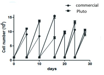 PLUTO FIG1