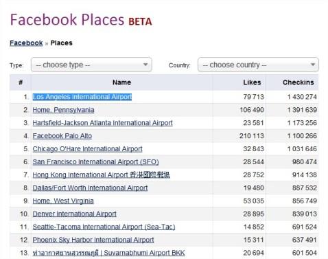 Lotnisko w Los Angeles na Facebook Places ma blisko 1,5 mld check-in.