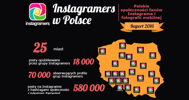 Ranking Instagram w Polsce społeczności Igers
