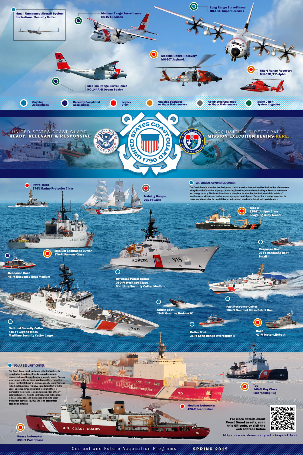 United States Coast Guard current and future acquisition programs