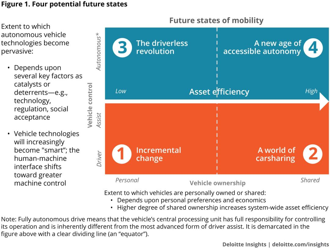 Four potential future states