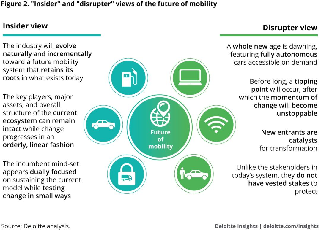 """Insider"" and ""disrupter"" views of the future of mobility"