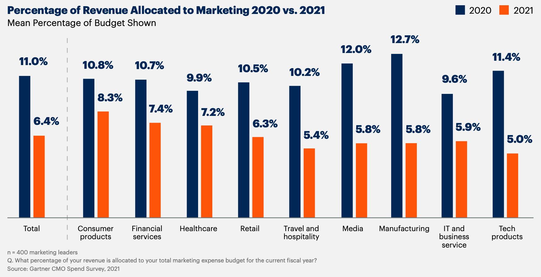 2021 – 2022 digital marketing trends: 25 practical recommendations to implement