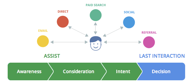 How to enhance your Google Ads conversion journey