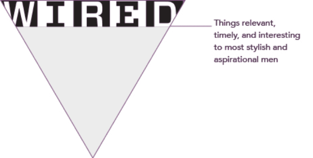 using the inverted triangle concept to material marketing 2 - Using the inverted triangle concept to material marketing