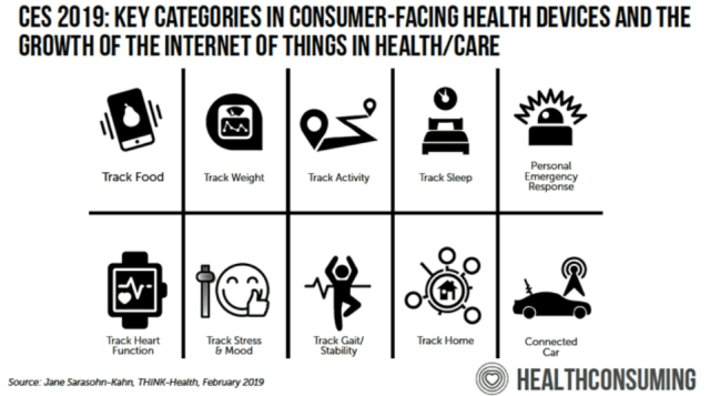what does the increase in wearable health care gadgets suggest for pharma and health care online marketers 1 - What does the increase in wearable health care gadgets suggest for pharma and health care online marketers?